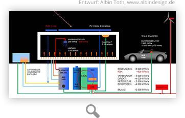 1. Preis der Energieagentur RLP für Aktivhaus mit Wärmepumpe